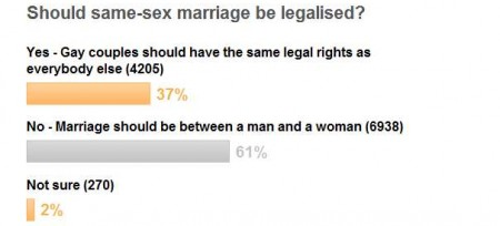 same sex marriage poll yahoo june 2012
