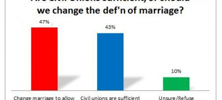 marriage poll 2013 civil unions enough