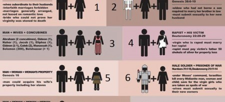 marriage chart