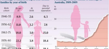 single parents australia