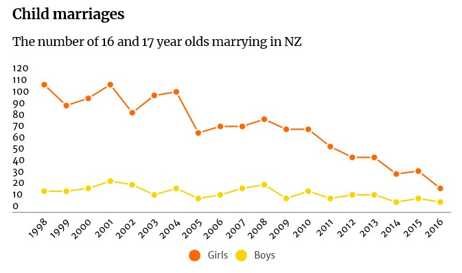 marriage - child graph